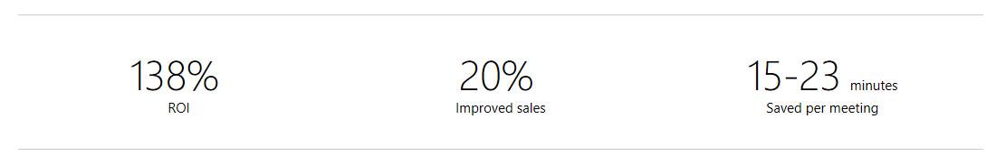 According to a Forrester Total Economic ImpactTM study, businesses using Surface Hub may achieve a 138% ROI (three-year, risk-adjusted calculation).